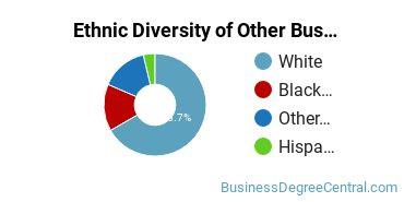 Other Business & Marketing Majors in AL Ethnic Diversity Statistics