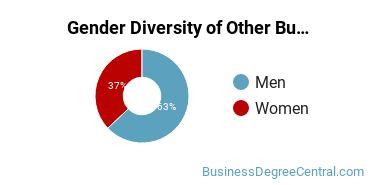 Other Business & Marketing Majors in AL Gender Diversity Statistics