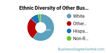 Other Business & Marketing Majors in AK Ethnic Diversity Statistics