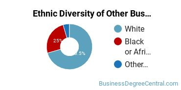 Other Business & Marketing Majors in AR Ethnic Diversity Statistics