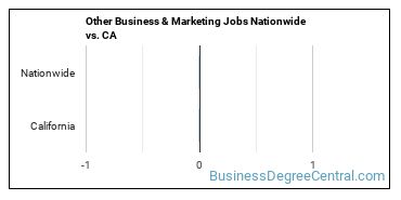 Other Business & Marketing Jobs Nationwide vs. CA