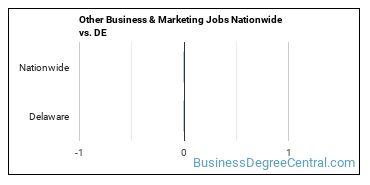 Other Business & Marketing Jobs Nationwide vs. DE