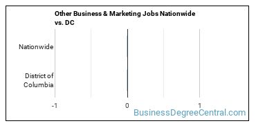 Other Business & Marketing Jobs Nationwide vs. DC