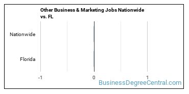 Other Business & Marketing Jobs Nationwide vs. FL