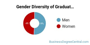 Gender Diversity of Graduate Certificates in Other Business