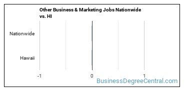 Other Business & Marketing Jobs Nationwide vs. HI