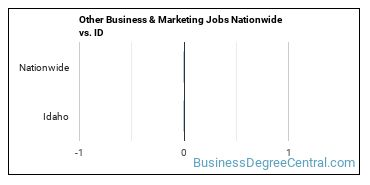 Other Business & Marketing Jobs Nationwide vs. ID