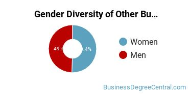 Other Business & Marketing Majors in IL Gender Diversity Statistics