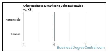 Other Business & Marketing Jobs Nationwide vs. KS