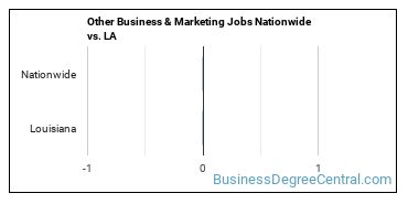 Other Business & Marketing Jobs Nationwide vs. LA