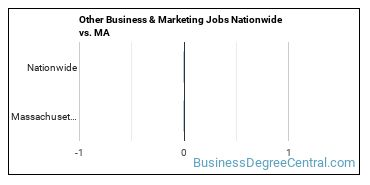 Other Business & Marketing Jobs Nationwide vs. MA
