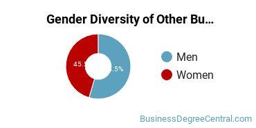 Other Business & Marketing Majors in MT Gender Diversity Statistics