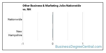 Other Business & Marketing Jobs Nationwide vs. NH