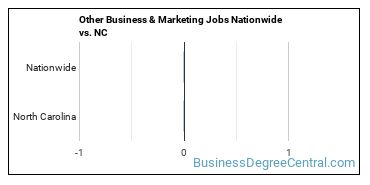 Other Business & Marketing Jobs Nationwide vs. NC