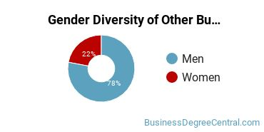 Other Business & Marketing Majors in OH Gender Diversity Statistics