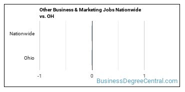 Other Business & Marketing Jobs Nationwide vs. OH