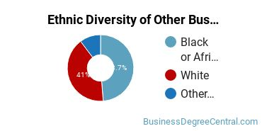 Other Business & Marketing Majors in OK Ethnic Diversity Statistics