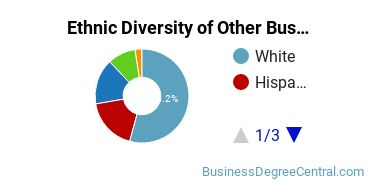 Other Business & Marketing Majors in OR Ethnic Diversity Statistics