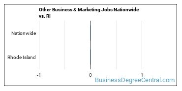 Other Business & Marketing Jobs Nationwide vs. RI
