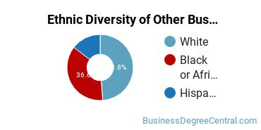 Other Business & Marketing Majors in TX Ethnic Diversity Statistics
