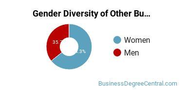 Other Business & Marketing Majors in TX Gender Diversity Statistics