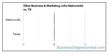 Other Business & Marketing Jobs Nationwide vs. TX