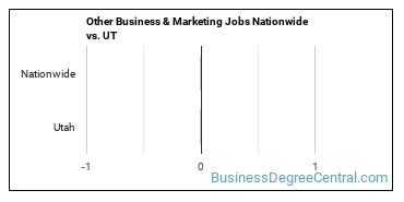 Other Business & Marketing Jobs Nationwide vs. UT