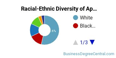 Racial-Ethnic Diversity of Applied and Professional Ethics Students with Bachelor's Degrees