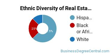 Real Estate Majors in AZ Ethnic Diversity Statistics