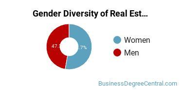 Real Estate Majors in CA Gender Diversity Statistics