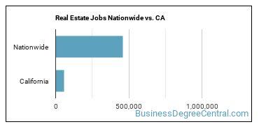 Real Estate Jobs Nationwide vs. CA