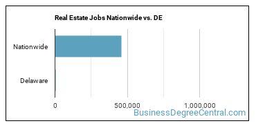 Real Estate Jobs Nationwide vs. DE