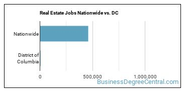 Real Estate Jobs Nationwide vs. DC