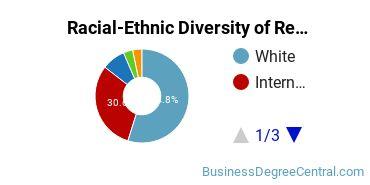 Racial-Ethnic Diversity of Real Estate Graduate Certificate Students