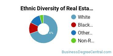 Real Estate Majors in IN Ethnic Diversity Statistics