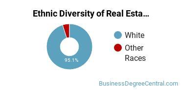 Real Estate Majors in IA Ethnic Diversity Statistics