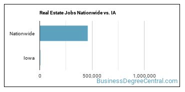 Real Estate Jobs Nationwide vs. IA