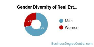 Real Estate Majors in MA Gender Diversity Statistics
