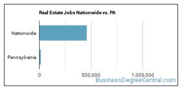 Real Estate Jobs Nationwide vs. PA