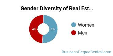 Real Estate Majors in TX Gender Diversity Statistics