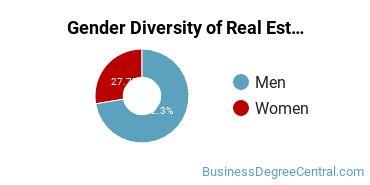 Real Estate Majors in VA Gender Diversity Statistics