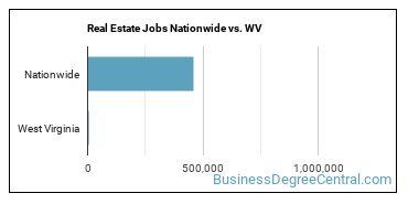 Real Estate Jobs Nationwide vs. WV