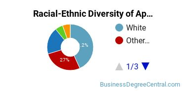 Racial-Ethnic Diversity of Apparel and Accessories Marketing Operations Students with Bachelor's Degrees