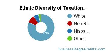 Taxation Majors in AZ Ethnic Diversity Statistics