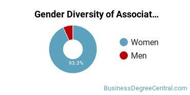 Gender Diversity of Associate's Degrees in Taxation