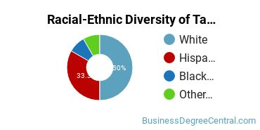Racial-Ethnic Diversity of Taxation Associate's Degree Students