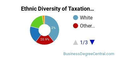 Taxation Majors in CA Ethnic Diversity Statistics