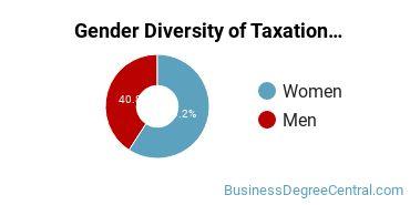 Taxation Majors in CA Gender Diversity Statistics