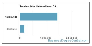 Taxation Jobs Nationwide vs. CA