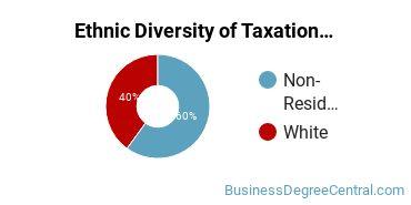 Taxation Majors in DE Ethnic Diversity Statistics